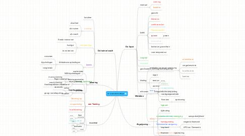 Mind Map: de succesvolle hardloper