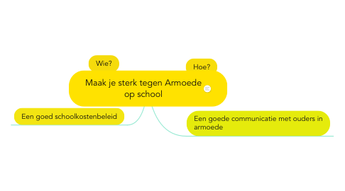 Mind Map: Maak je sterk tegen Armoede op school