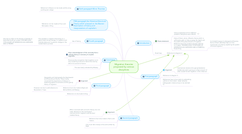 Mind Map: Migration theories proposed by various disciplines