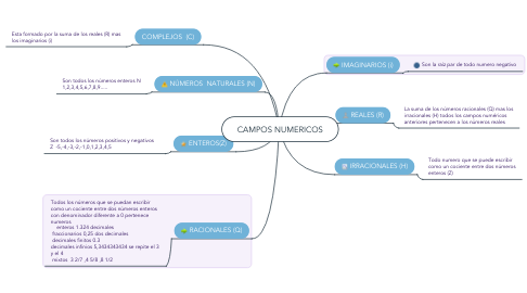 Mind Map: CAMPOS NUMERICOS