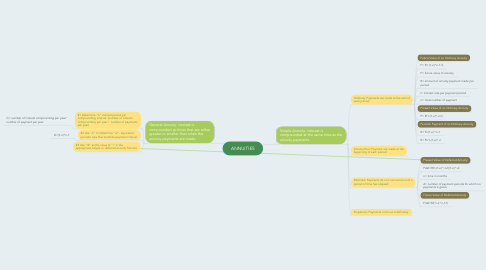 Mind Map: ANNUITIES