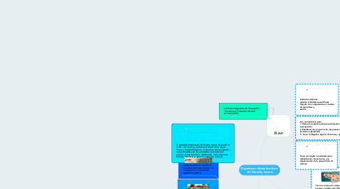 Mind Map: Organismos Administrativos  del Derecho Agrario