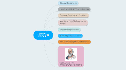 Mind Map: TEORÍAS ETICAS
