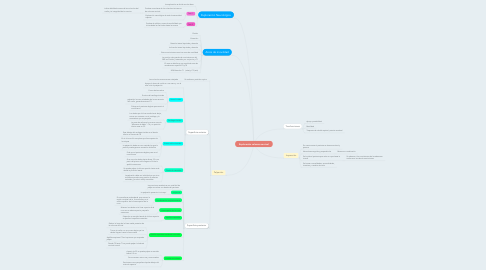 Mind Map: Exploración columna cervical