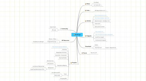 Mind Map: OurForge