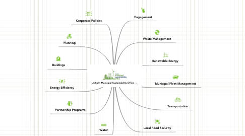 Mind Map: UNSM's Municipal Sustainability Office