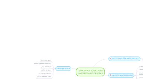 Mind Map: CONCEPTOS BASICOS DE INGENIERIA DE PRUEBAS