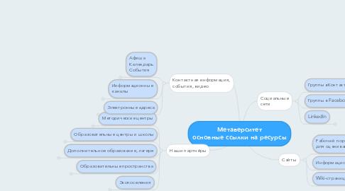 Mind Map: Метаверситет основные ссылки на ресурсы