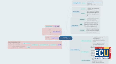 Mind Map: Lesson 1       Introduction to Coding