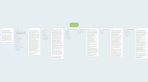Mind Map: Software Development Life Cycle