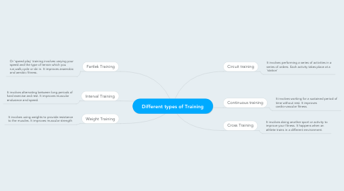 Mind Map: Different types of Training