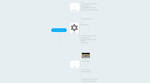 Mind Map: Monoteistisk religion