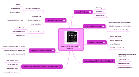 Mind Map: Inspired Maven eBook Launch