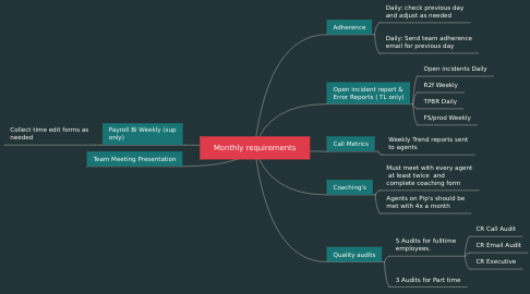 Mind Map: Weekly Planner