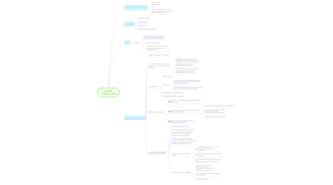 Mind Map: AYUDA HUMANITARIA