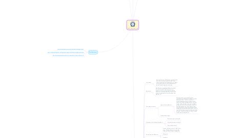 Mind Map: Agile - Daily Scrum