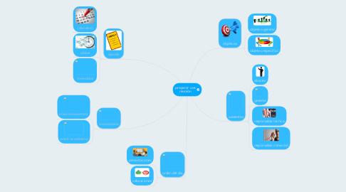 Mind Map: preparar una reunión