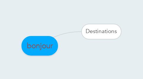 Mind Map: bonjour