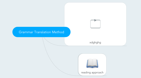 Mind Map: Grammar Translation Method