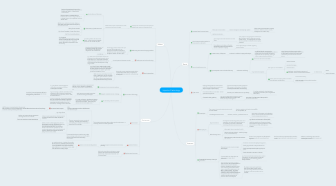 Mind Map: Impacts of Technology