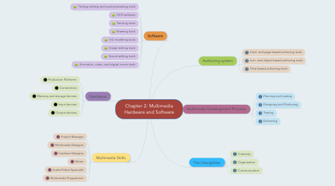 Mind Map: Chapter 2: Multimedia Hardware and Software