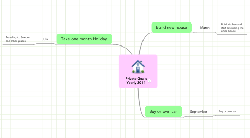 Mind Map: Private Goals Yearly 2011