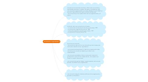 Mind Map: comunicacion organizacional