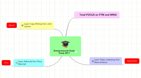 Mind Map: Entrepreneurial Goals Yearly 2011