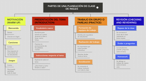 Mind Map: PARTES DE UNA PLANEACIÓN DE CLASE  DE INGLES