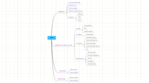Mind Map: Ascitis