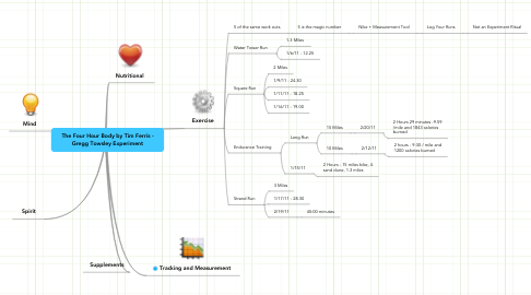 Mind Map: The Four Hour Body by Tim Ferris - Gregg Towsley Experiment