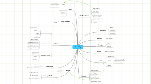 Mind Map: iVideoBlog