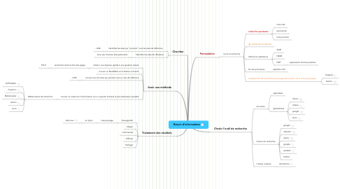 Mind Map: Besoin d'informations