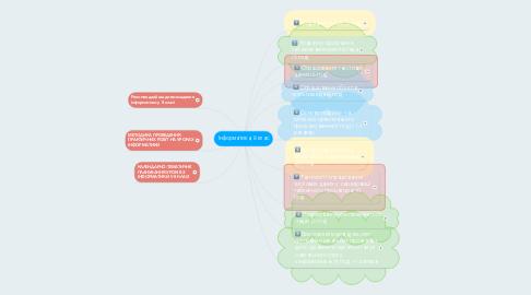 Mind Map: Інформатика, 8 клас