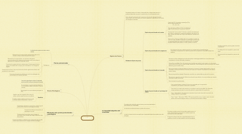 Mind Map: Unidad V