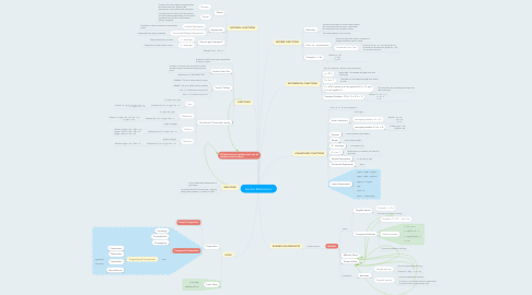 Mind Map: General Mathematics