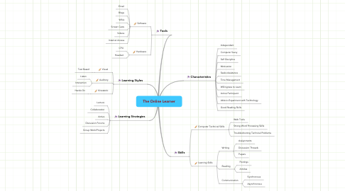 Mind Map: The Online Learner