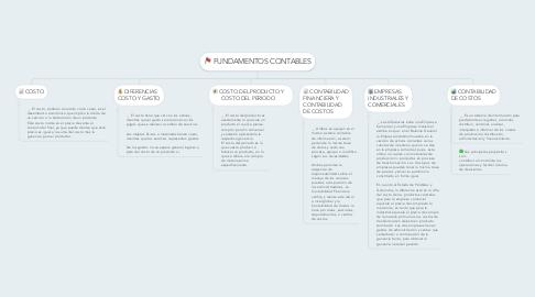 Mind Map: FUNDAMENTOS CONTABLES