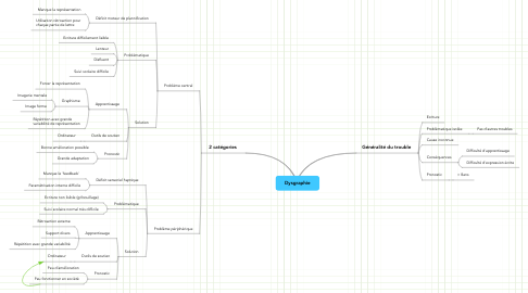 Mind Map: Dysgraphie