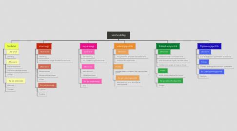 Mind Map: Samfundsfag