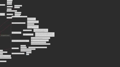 Mind Map: Simplificación e Innovación Administrativa