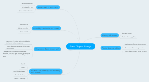 Mind Map: Dmm Chapter 4:Image