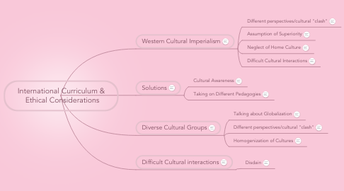 Mind Map: International Curriculum &  Ethical Considerations