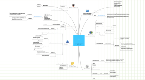 Mind Map: Веб-сервисы  дляорганизации процессаобучения
