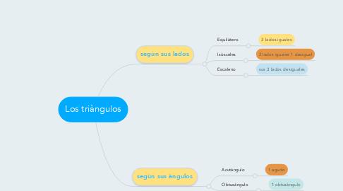 Mind Map: Los triàngulos