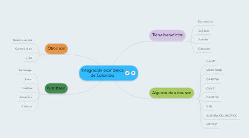 Mind Map: Integración económica de Colombia