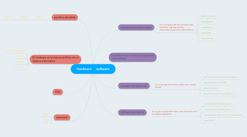 Mind Map: Hardware     software