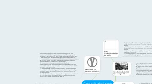 Mind Map: Concepto de calidad a través de la historia