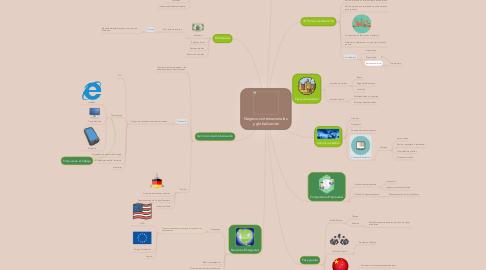 Mind Map: Negocios internacionales y globalización