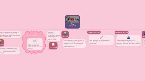 Mind Map: La comunicación en la historia